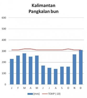 Kalimantan klimaat